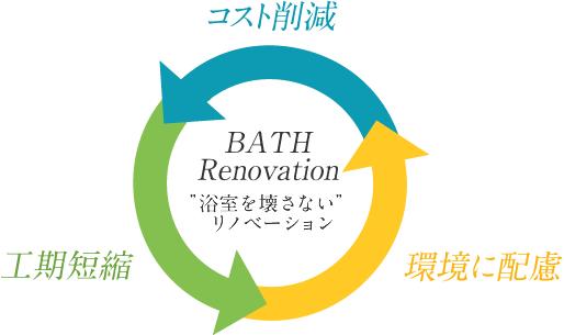 「浴室を壊さない」リノベーション